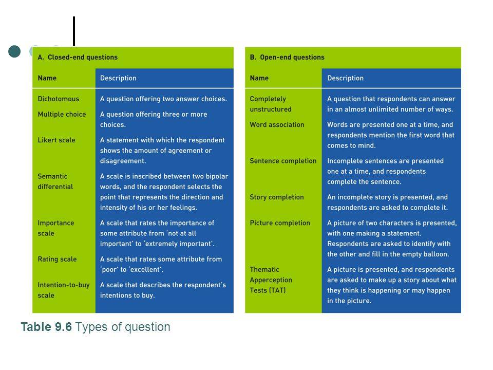 Table 9.6 Types of question