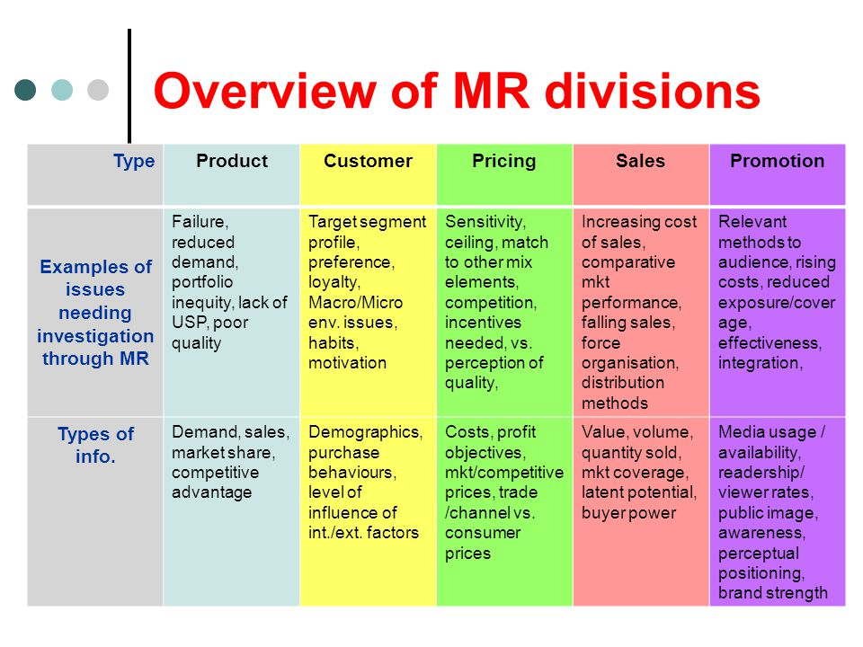 Overview of MR divisions