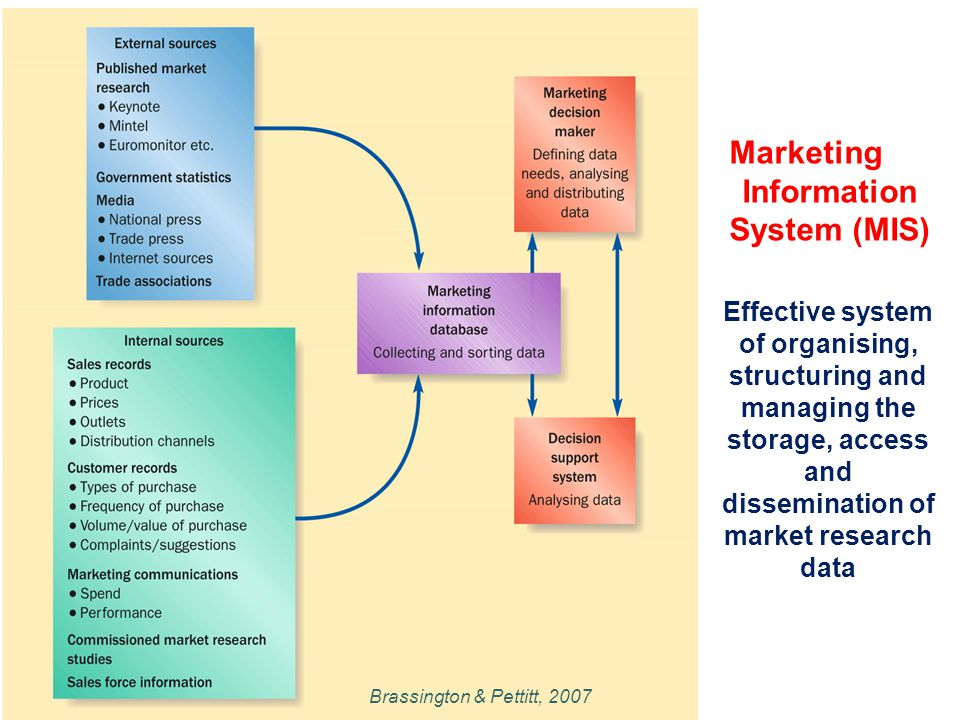 marketing research and markeing information system mis Components of marketing information system mis marketing information system (mis) collects, analyses, and supplies a lot of relevant information to the marketing managers.