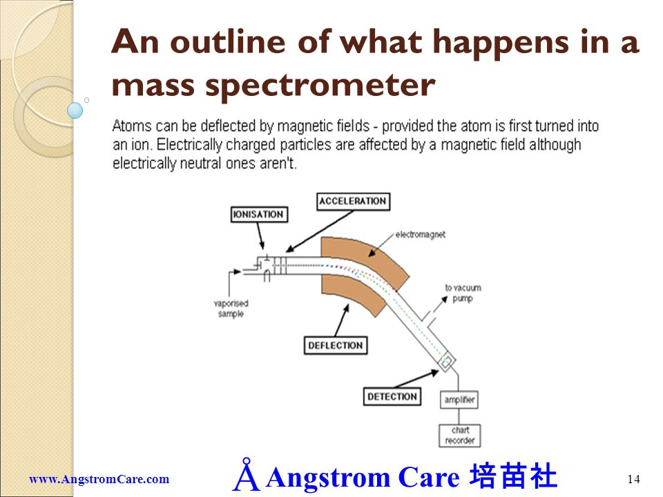 An outline of what happens in a mass spectrometer