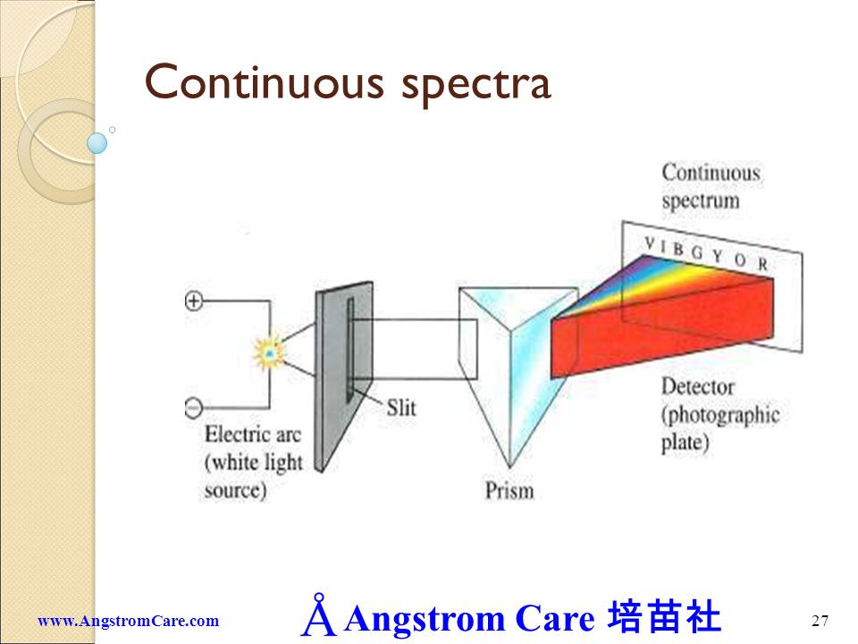 Continuous spectra www.AngstromCare.com