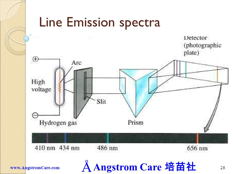 Line Emission spectra www.AngstromCare.com