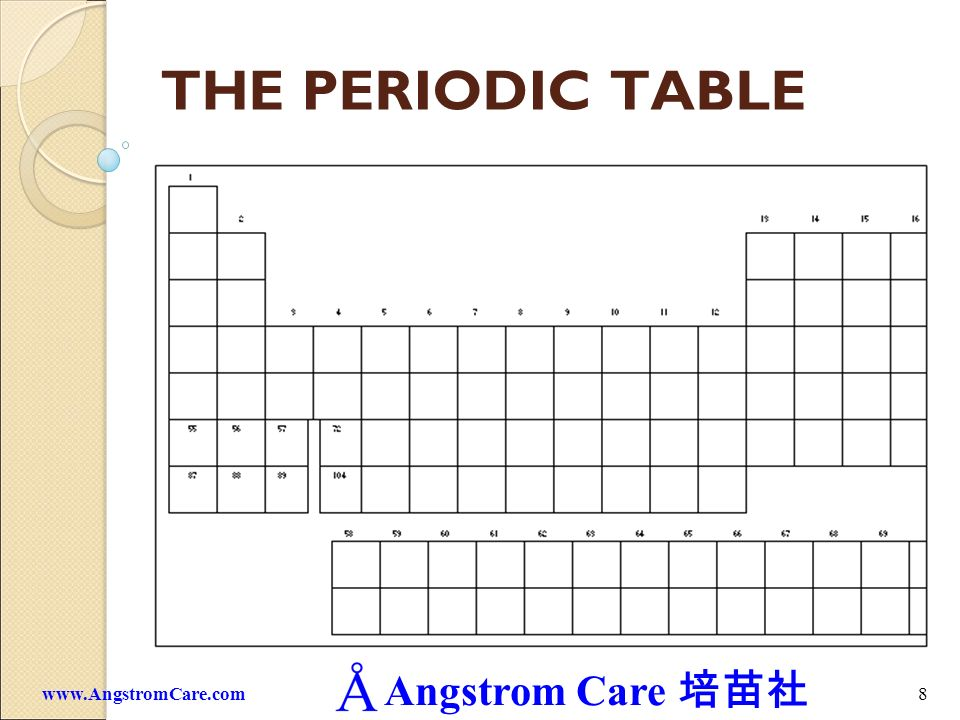 THE PERIODIC TABLE www.AngstromCare.com