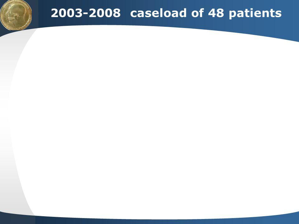 2003-2008 caseload of 48 patients