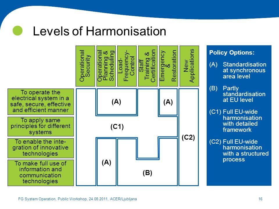 Levels of Harmonisation