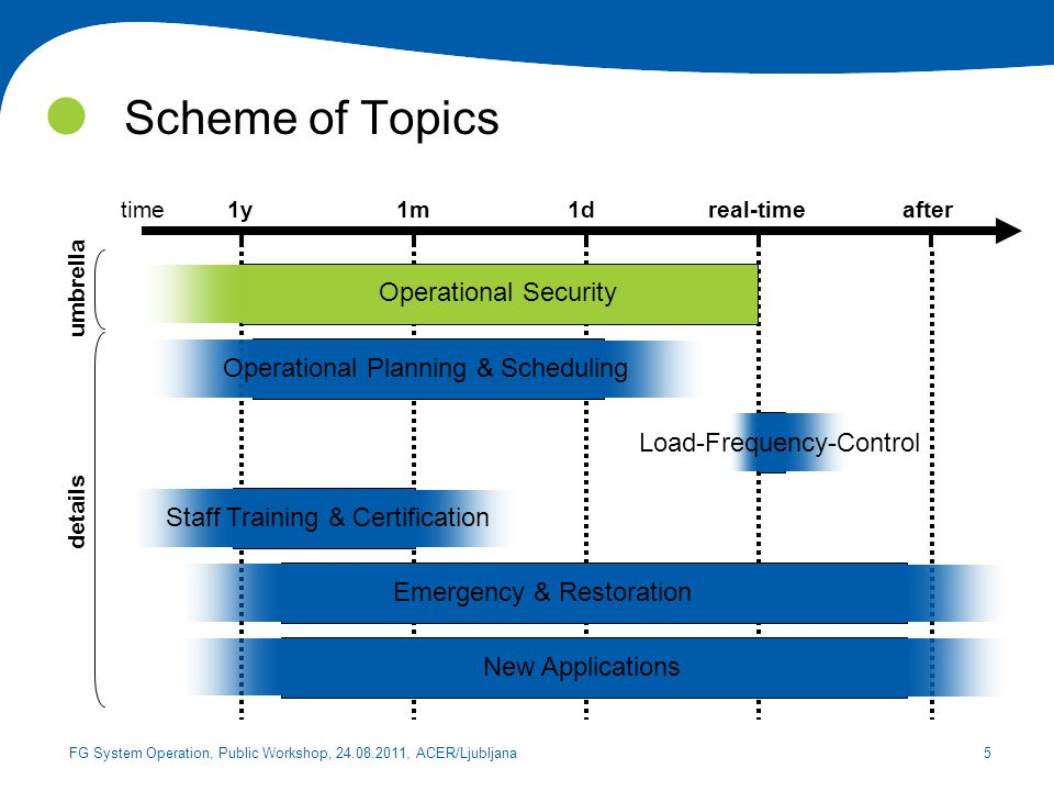 Scheme of Topics Operational Security