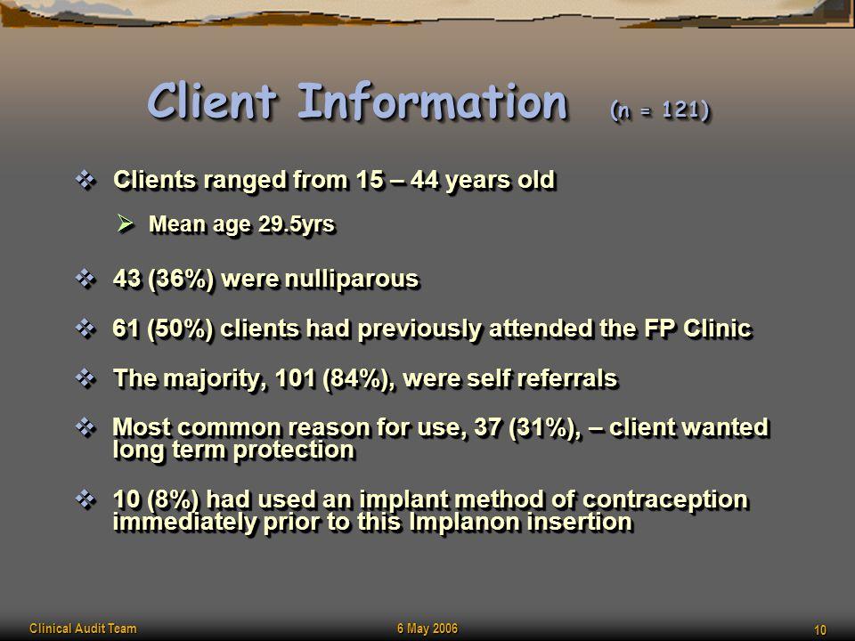 Client Information (n = 121)