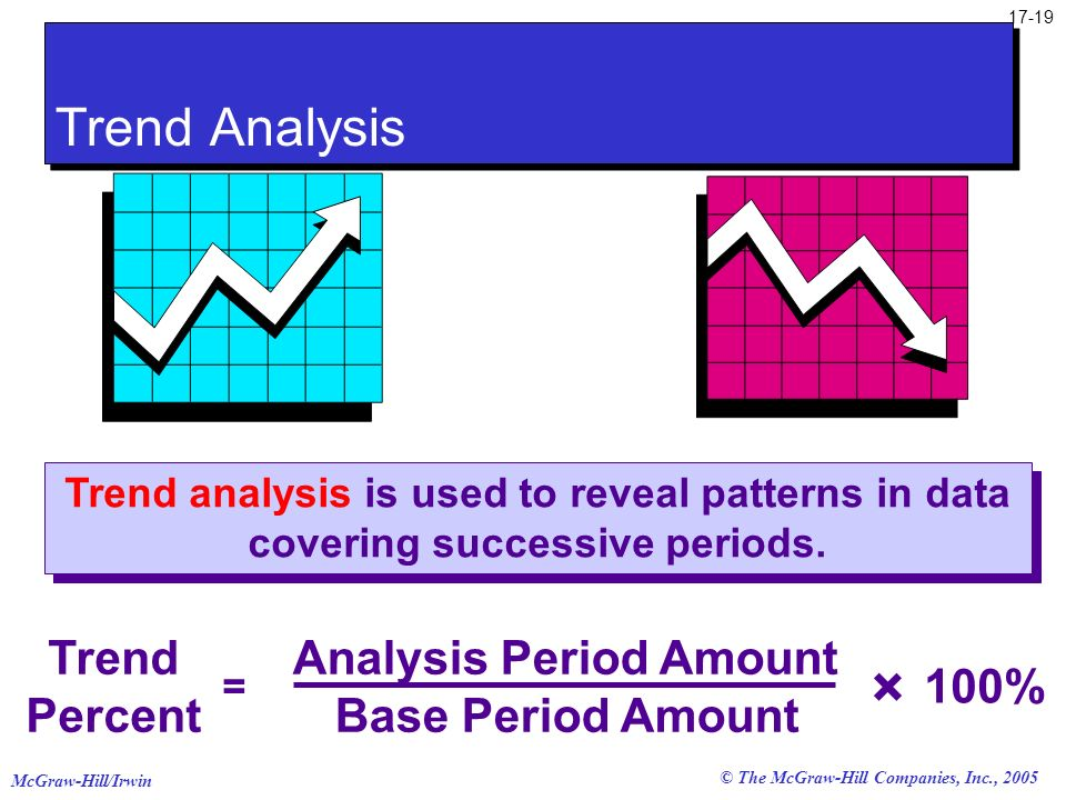 Analysis Period Amount