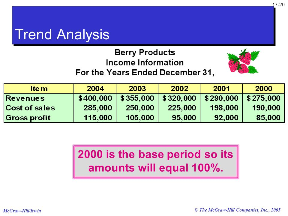 Trend Analysis 2000 is the base period so its amounts will equal 100%.