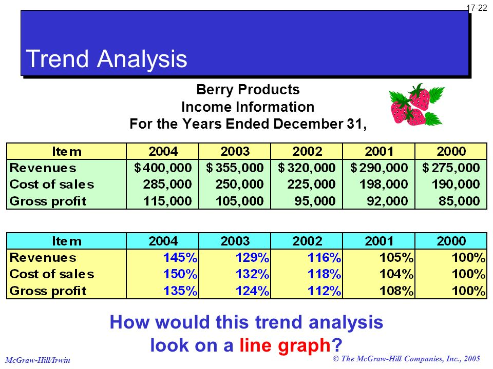 Trend Analysis How would this trend analysis look on a line graph