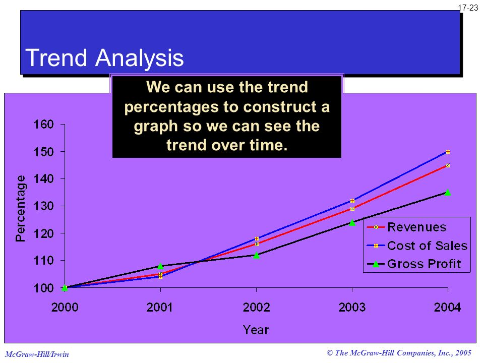 Trend AnalysisWe can use the trend percentages to construct a graph so we can see the trend over time.