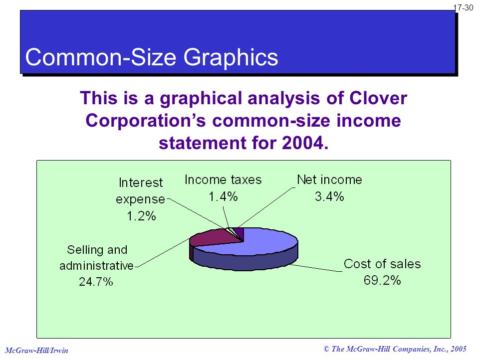 Common-Size Graphics This is a graphical analysis of Clover Corporation's common-size income statement for 2004.