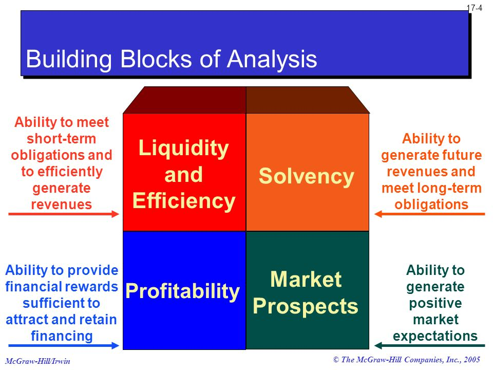 Building Blocks of Analysis