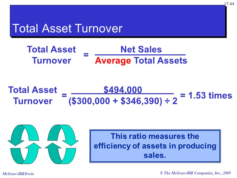 This ratio measures the efficiency of assets in producing sales.