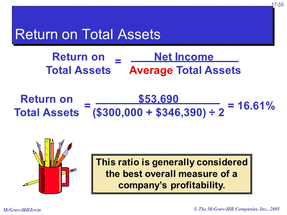 Return on Total Assets Return on Total Assets Net Income