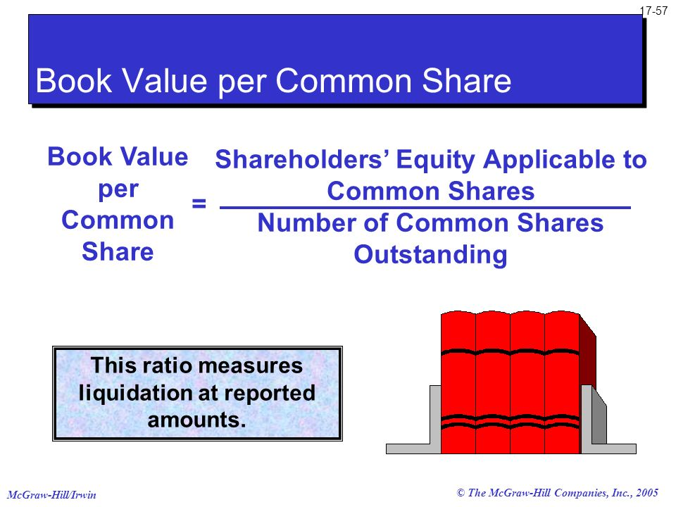 Book Value per Common Share