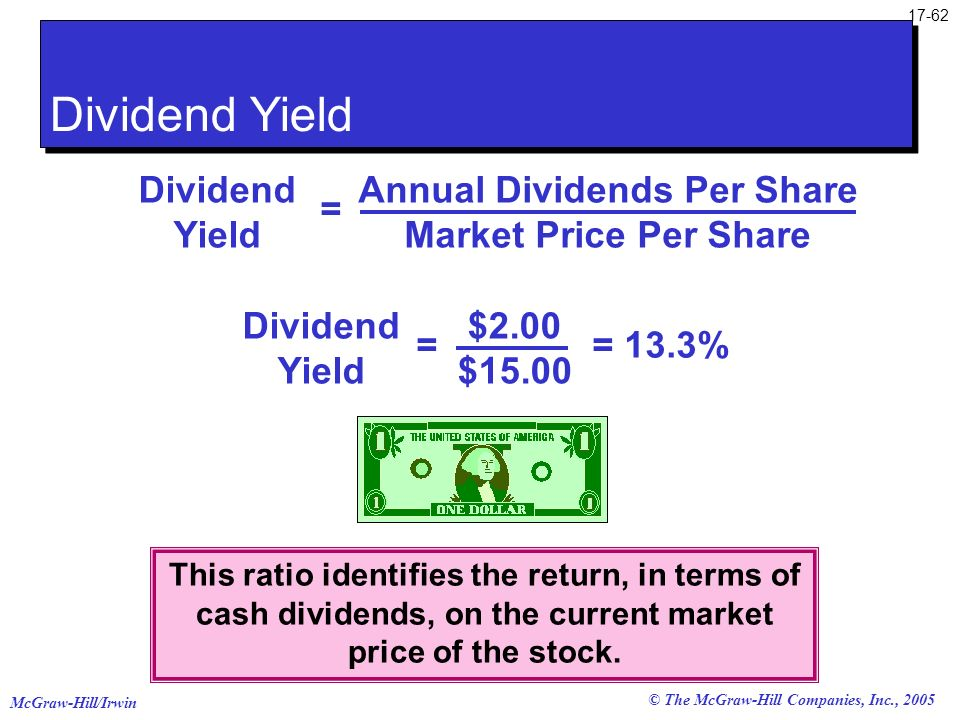 Annual Dividends Per Share