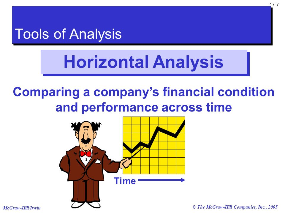 Comparing a company's financial condition and performance across time
