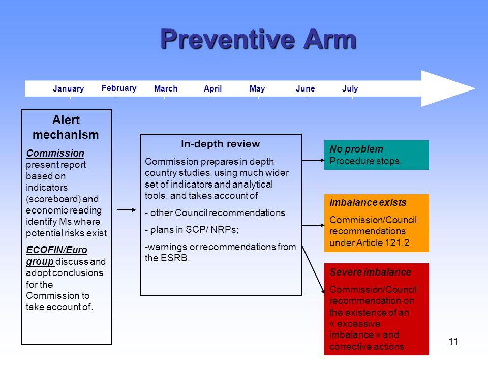 Preventive Arm Alert mechanism In-depth review