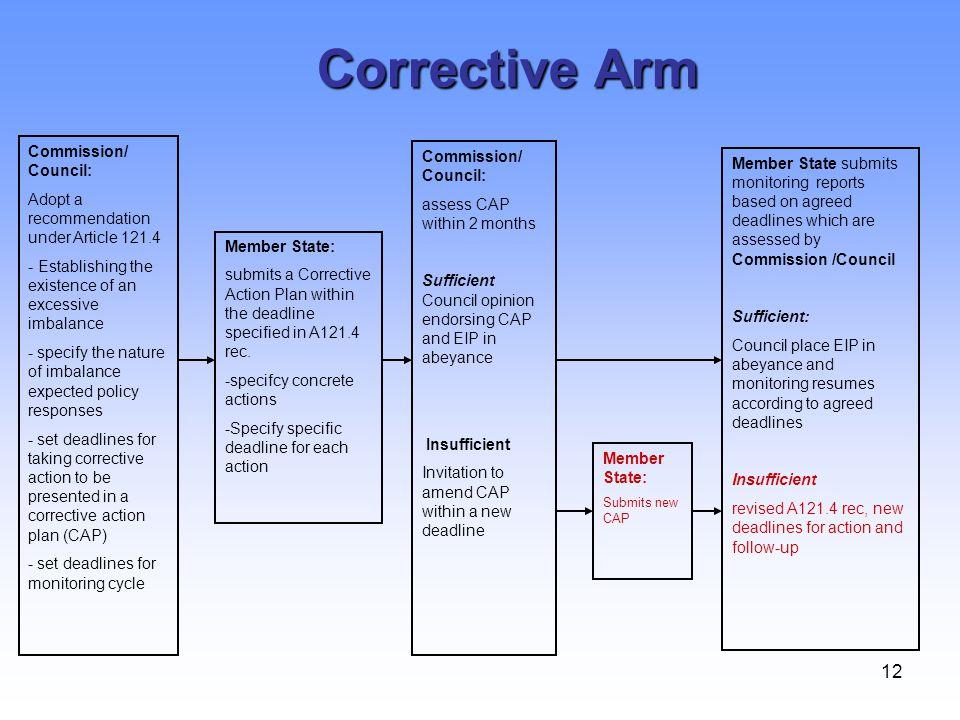 Corrective Arm Commission/ Council: Commission/ Council: