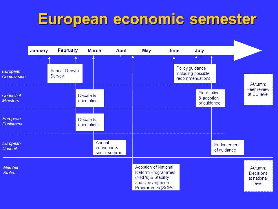 European economic semester
