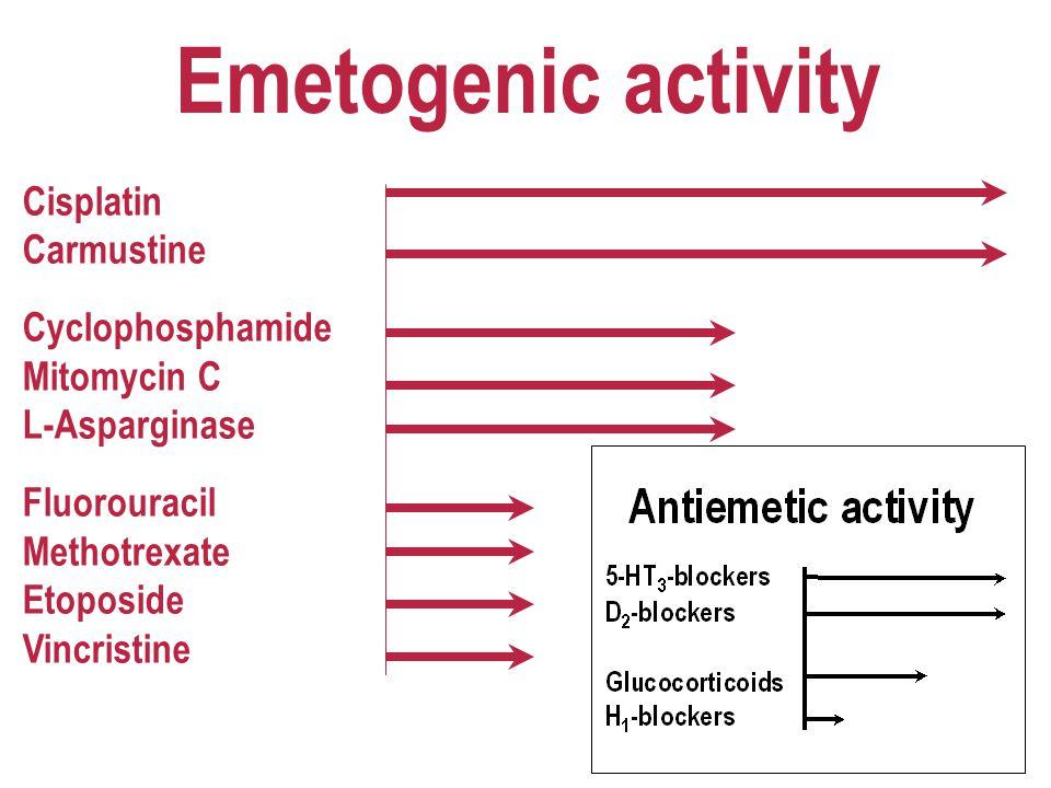 Emetogenic activity Cisplatin Carmustine Cyclophosphamide Mitomycin C