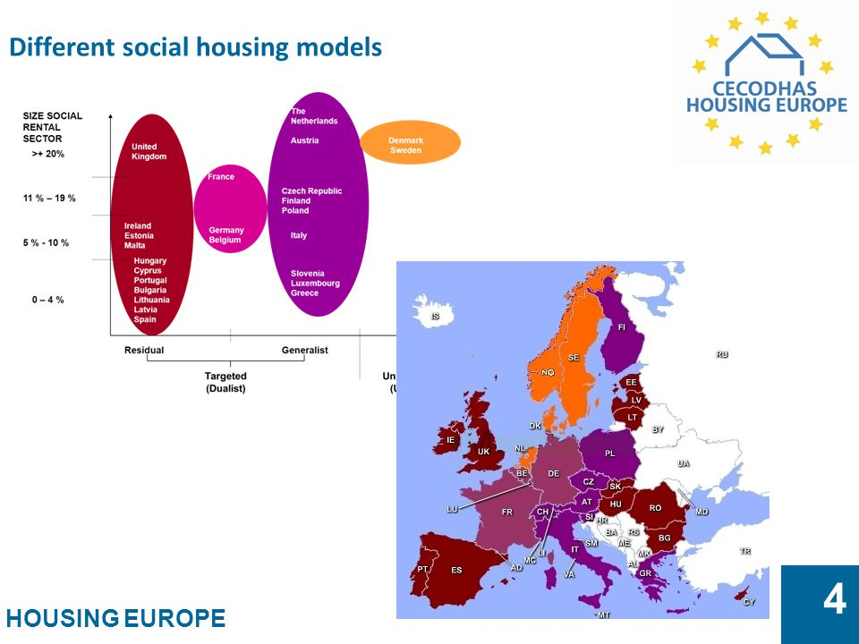 Different social housing models