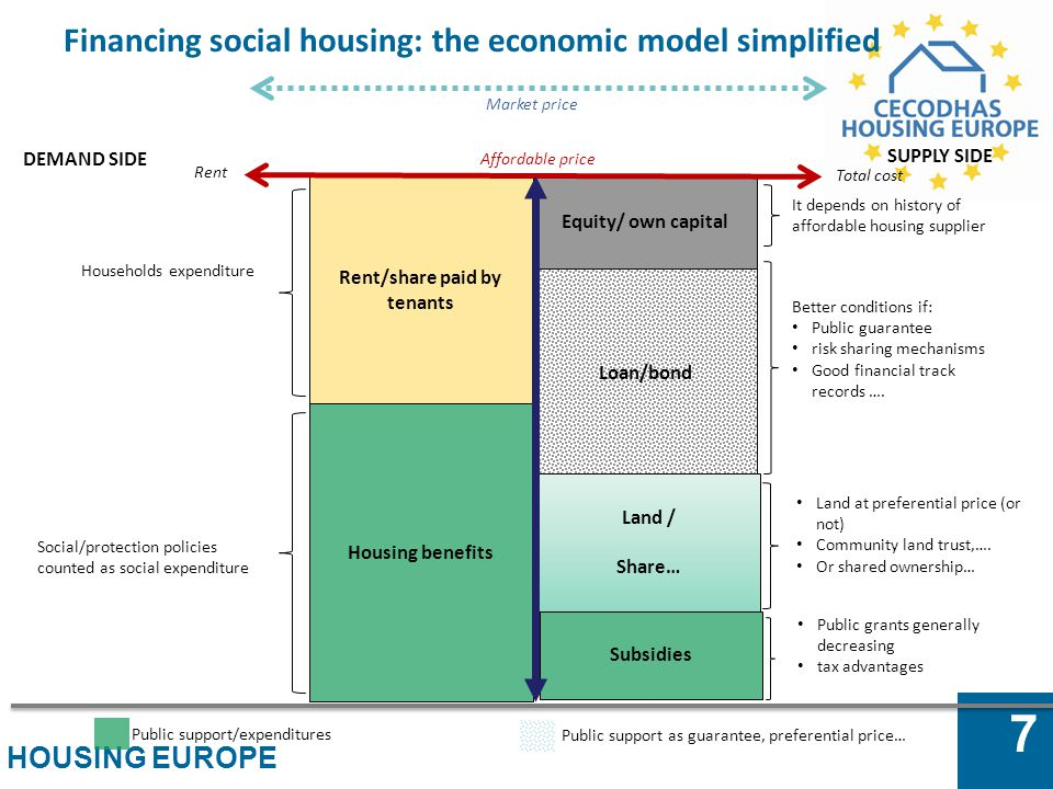 Financing social housing: the economic model simplified