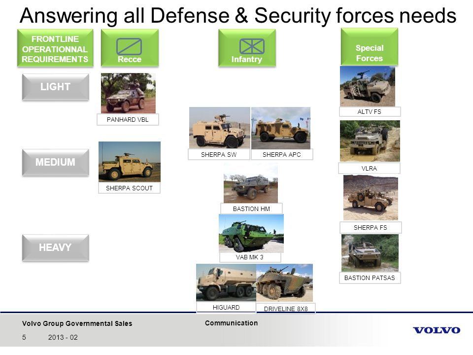 Answering all Defense & Security forces needs