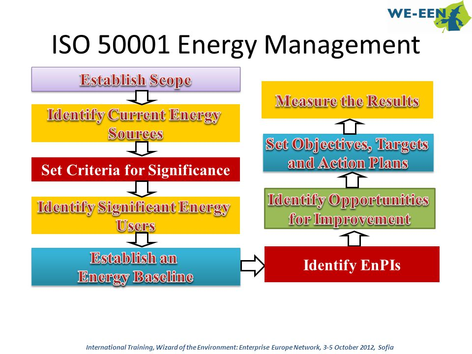 ISO 50001 Energy Management Establish Scope Measure the Results