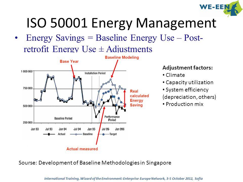 ISO 50001 Energy Management Energy Savings = Baseline Energy Use – Post-retrofit Energy Use ± Adjustments.
