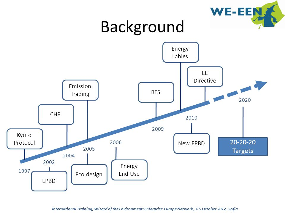 Background 20-20-20 Targets Energy Lables EE Directive