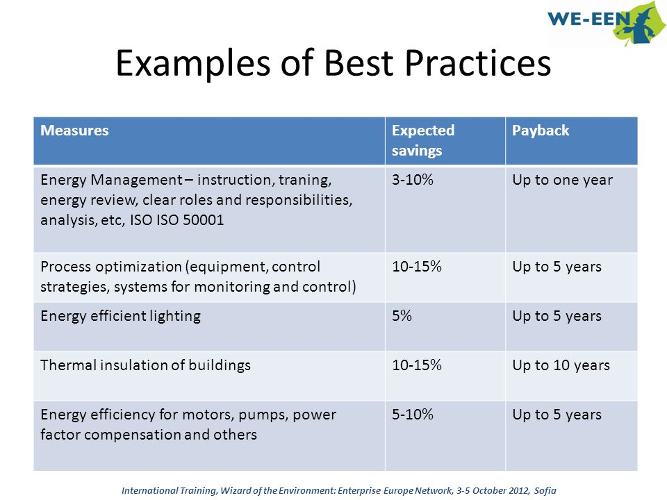 Examples of Best Practices