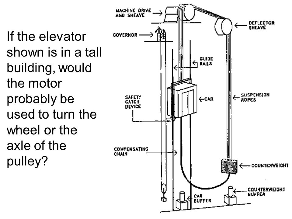 If the elevator shown is in a tall building, would the motor probably be used to turn the wheel or the axle of the pulley