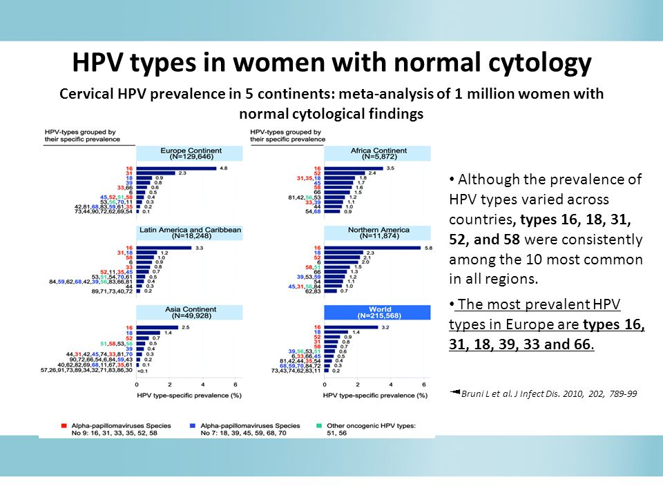 HPV types in women with normal cytology