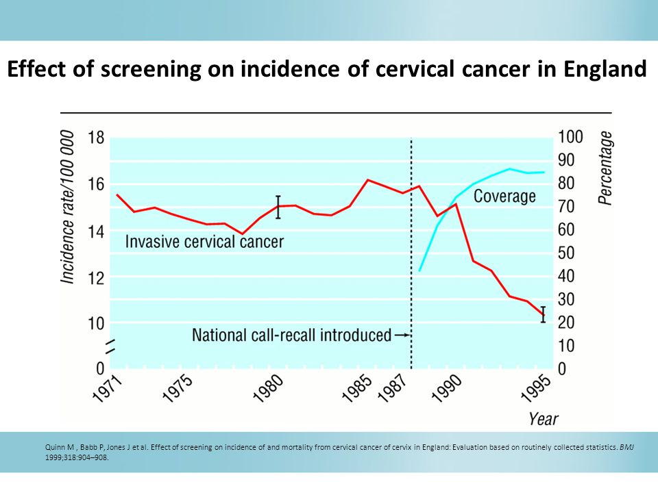 Effect of screening on incidence of cervical cancer in England
