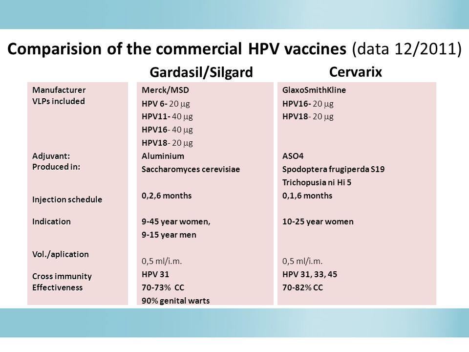Comparision of the commercial HPV vaccines (data 12/2011)