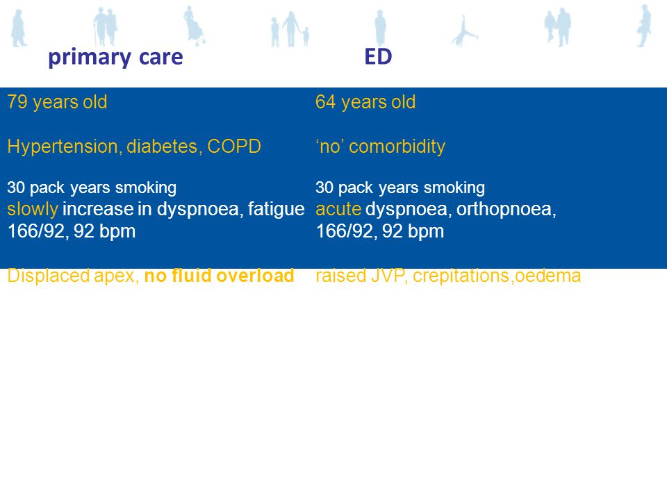 primary care ED 79 years old 64 years old