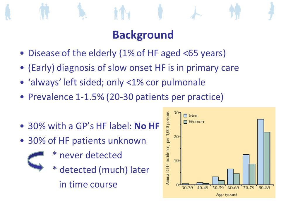 Background Disease of the elderly (1% of HF aged <65 years)
