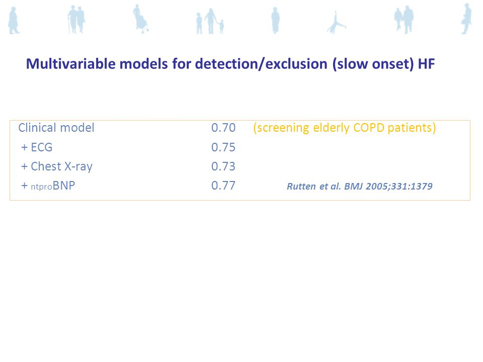 Multivariable models for detection/exclusion (slow onset) HF
