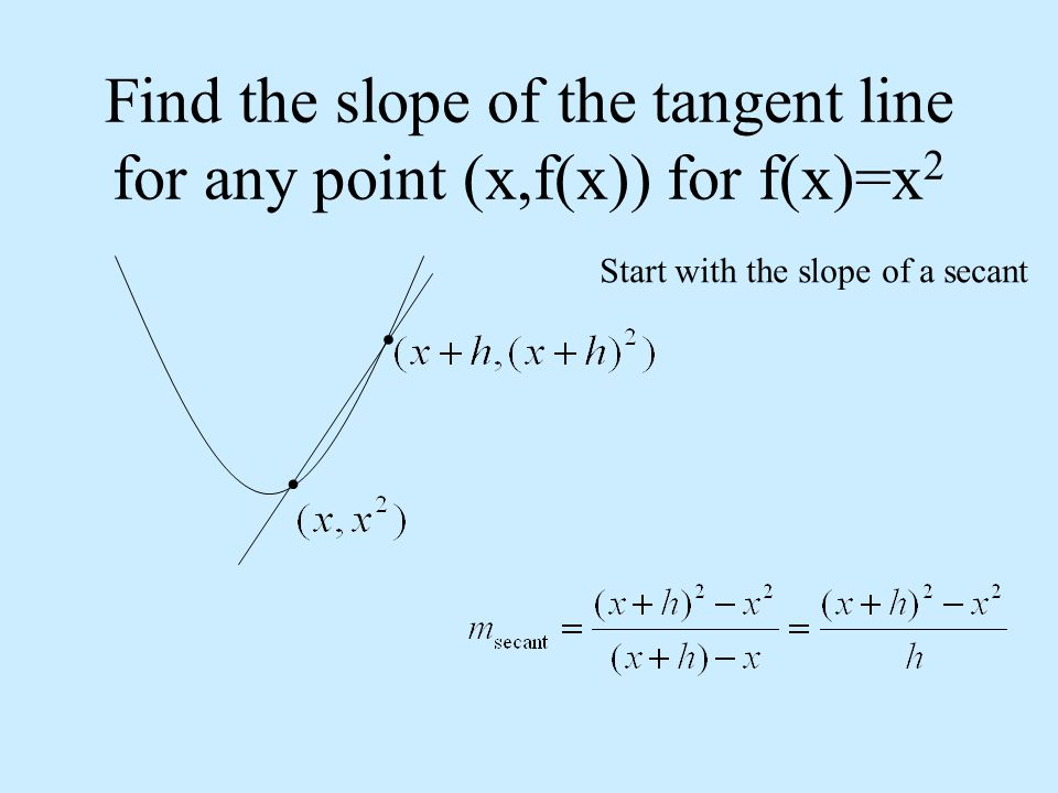 Find the slope of the tangent line for any point (x,f(x)) for f(x)=x2