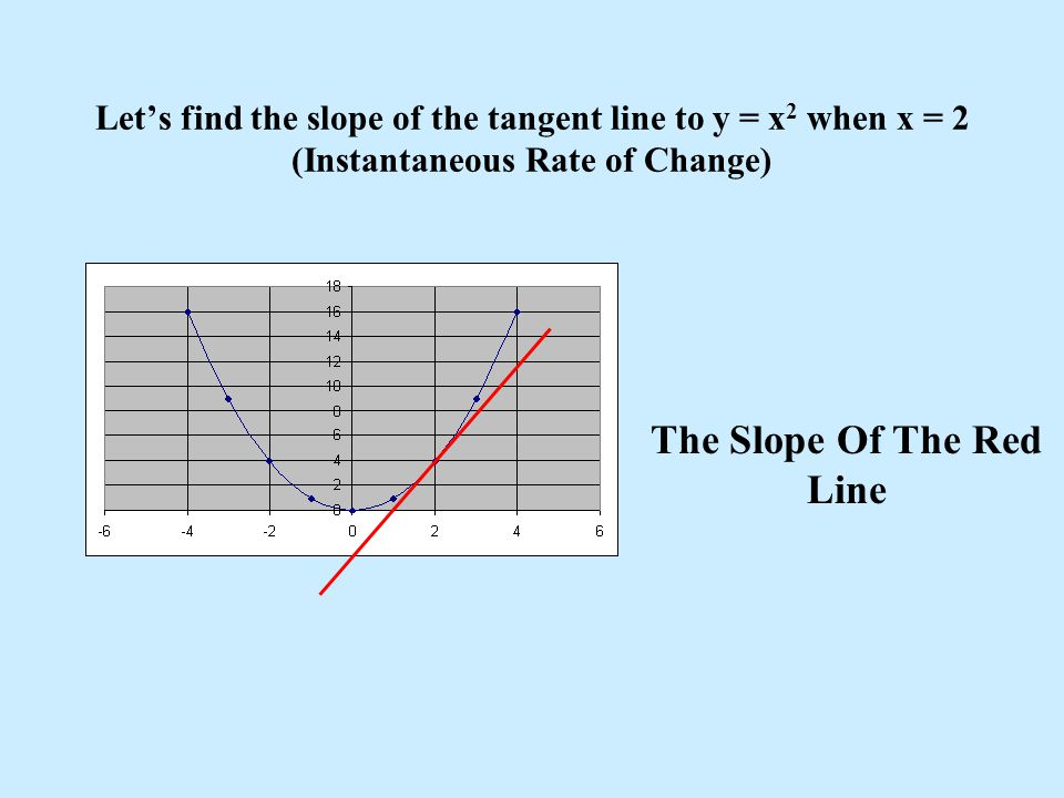 The Slope Of The Red Line
