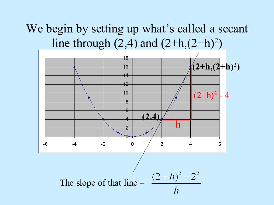 We begin by setting up what's called a secant line through (2,4) and (2+h,(2+h)2)