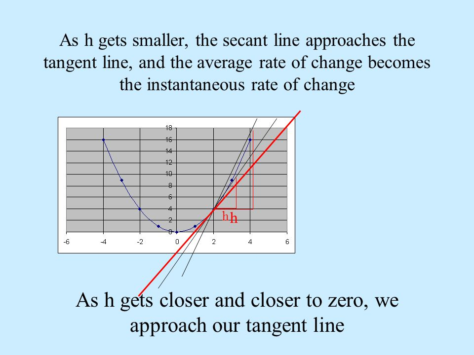 As h gets closer and closer to zero, we approach our tangent line