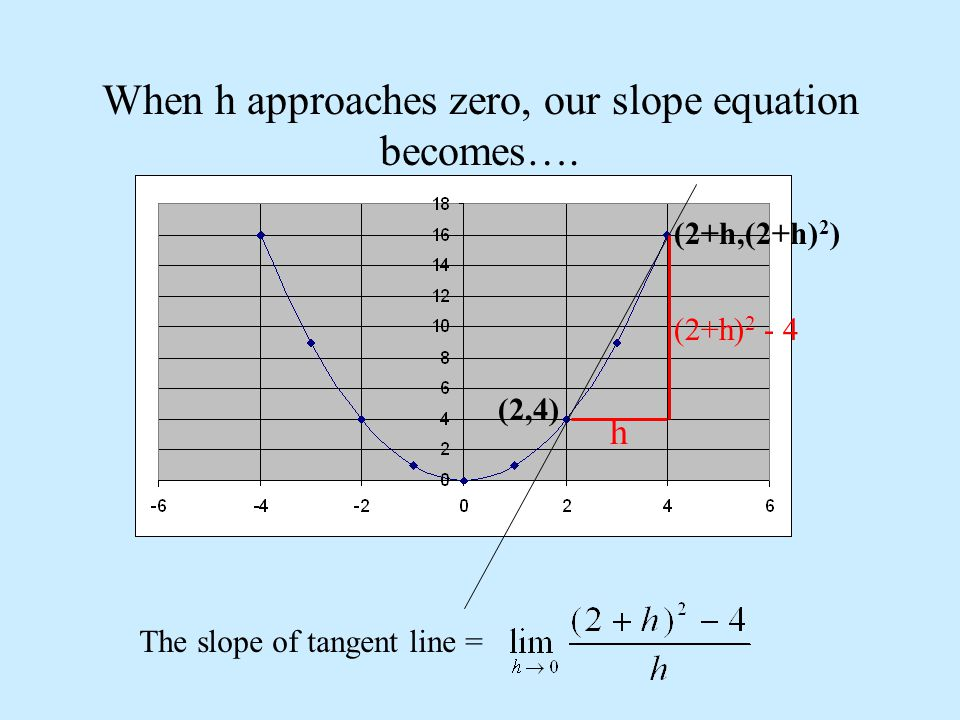 When h approaches zero, our slope equation becomes….