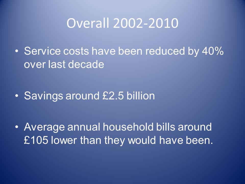 Overall 2002-2010 Service costs have been reduced by 40% over last decade. Savings around £2.5 billion.
