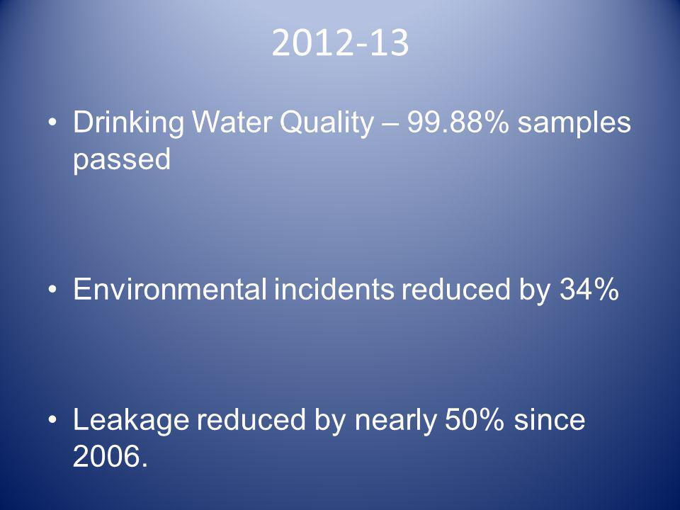 2012-13 Drinking Water Quality – 99.88% samples passed