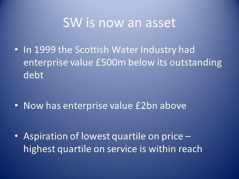 SW is now an asset In 1999 the Scottish Water Industry had enterprise value £500m below its outstanding debt.