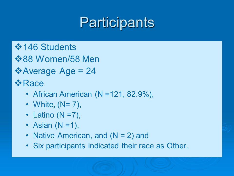 Participants 146 Students 88 Women/58 Men Average Age = 24 Race