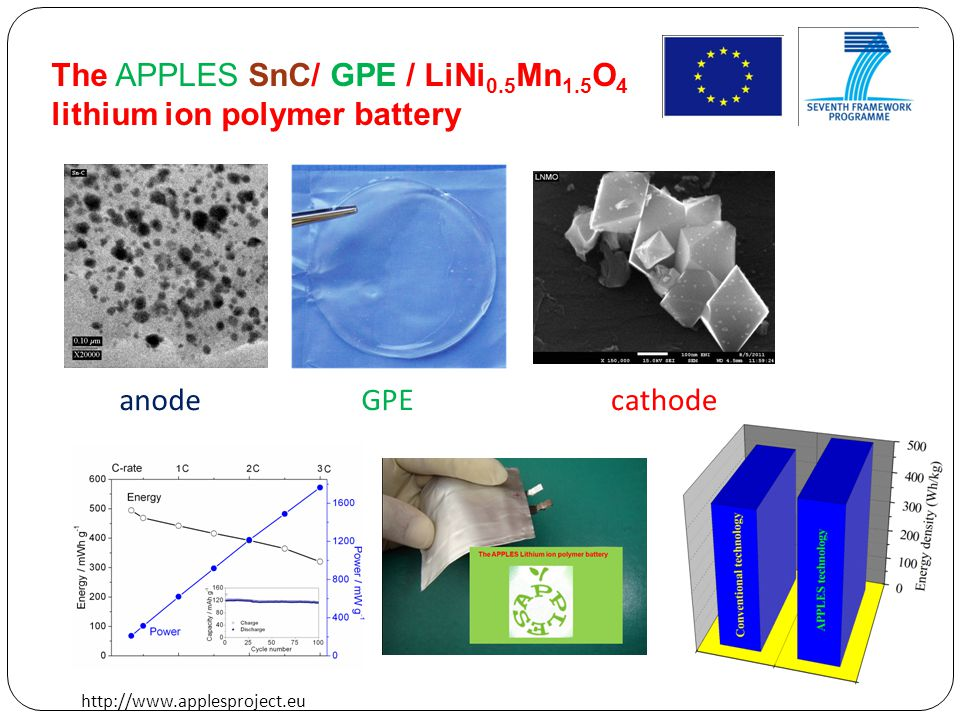 The APPLES SnC/ GPE / LiNi0.5Mn1.5O4 lithium ion polymer battery